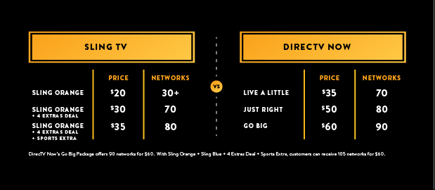 photo relating to Printable Directv Now Channel Guide identify Sling Television Evaluation 2019 Channels Listing, Charges Further more